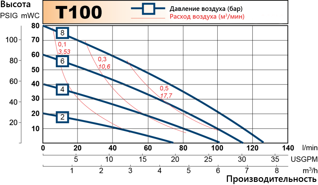 T100 performance curve RU