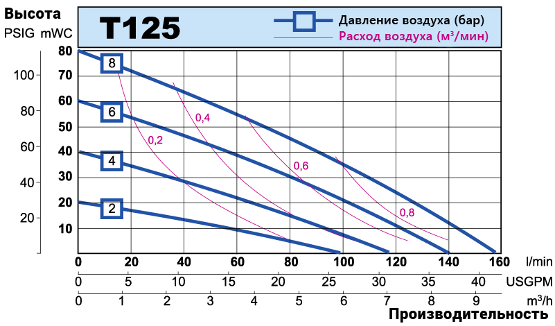 T125 performance curve RU