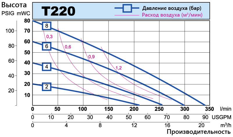 T220 performance curve RU