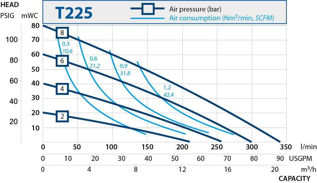 T225 performance curve RU